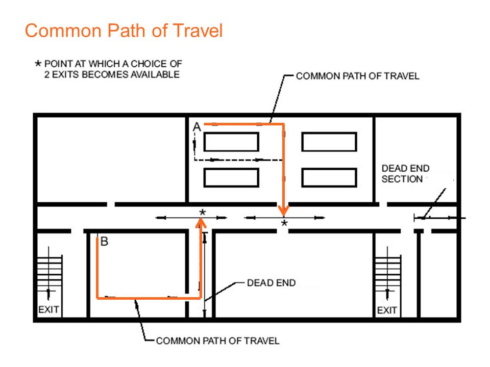 Common Path Of Travel