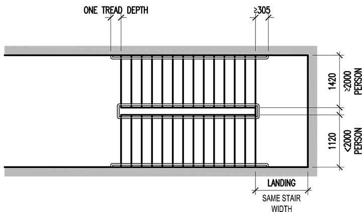 Stair Width Total Cumulative Occupant Load Assigned To The Stair Width