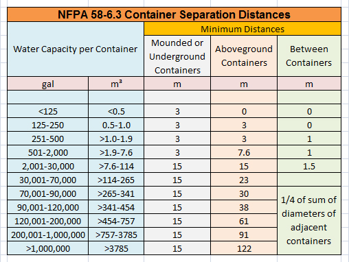container-separation-distance